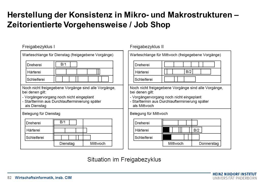 Herstellung der Konsistenz in Mikro- und Makrostrukturen – Zeitorientierte Vorgehensweise / Job Shop Wirtschaftsinformatik, insb. CIM Situation im Fre
