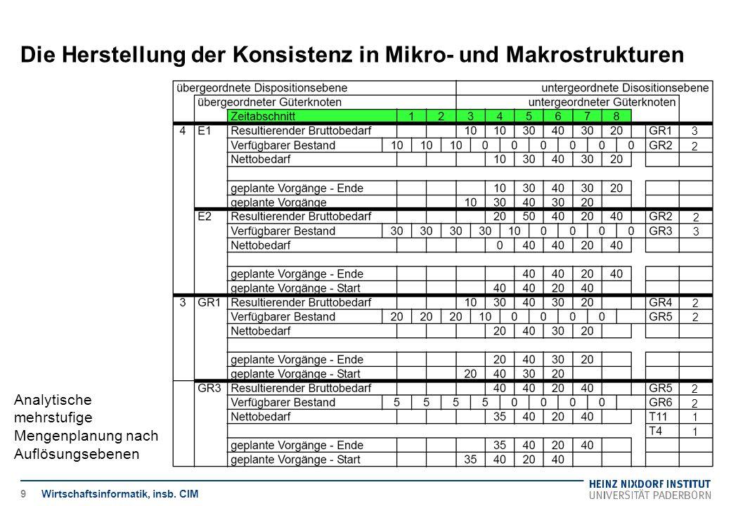 Die Herstellung der Konsistenz in Mikro- und Makrostrukturen Wirtschaftsinformatik, insb. CIM Analytische mehrstufige Mengenplanung nach Auflösungsebe