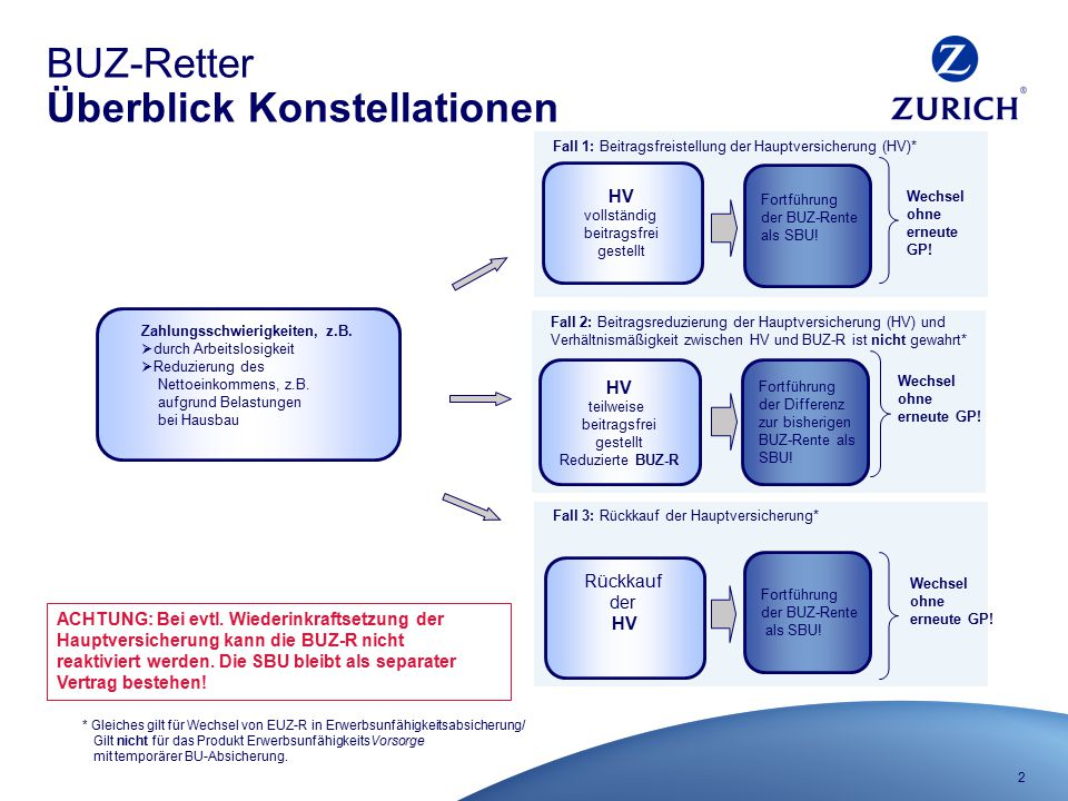 3 BUZ-Retter Berechnung Versicherungsbeginn entspricht dem Datum der Beitragsreduzierung/ Beitragsfreistellung/ Rückkauf.