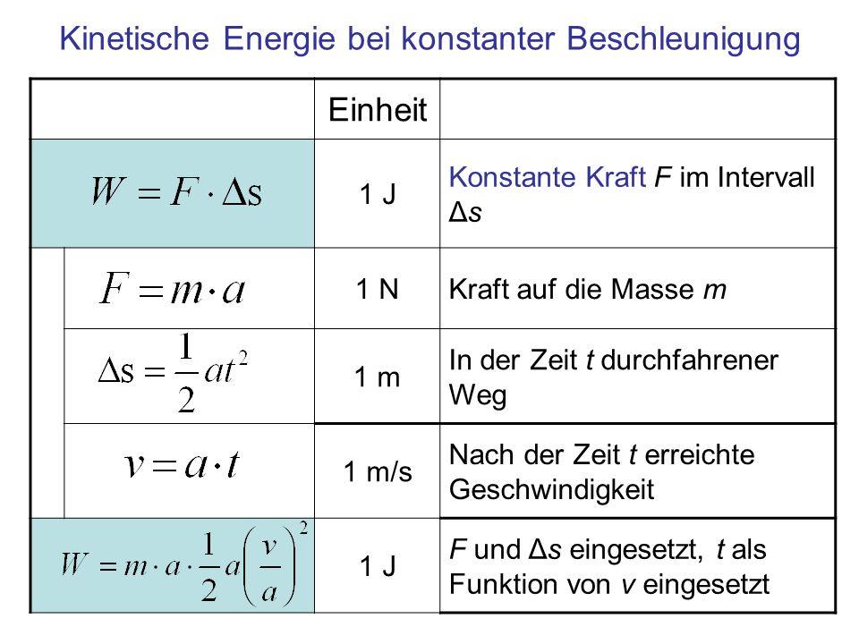 Definition der kinetischen Energie Einheit 1 JKinetische Energie Eine sich mit Geschwindigkeit v bewegende Masse trägt die kinetische Energie W kin =mv 2 /2, unabhängig von der Art der Beschleunigung