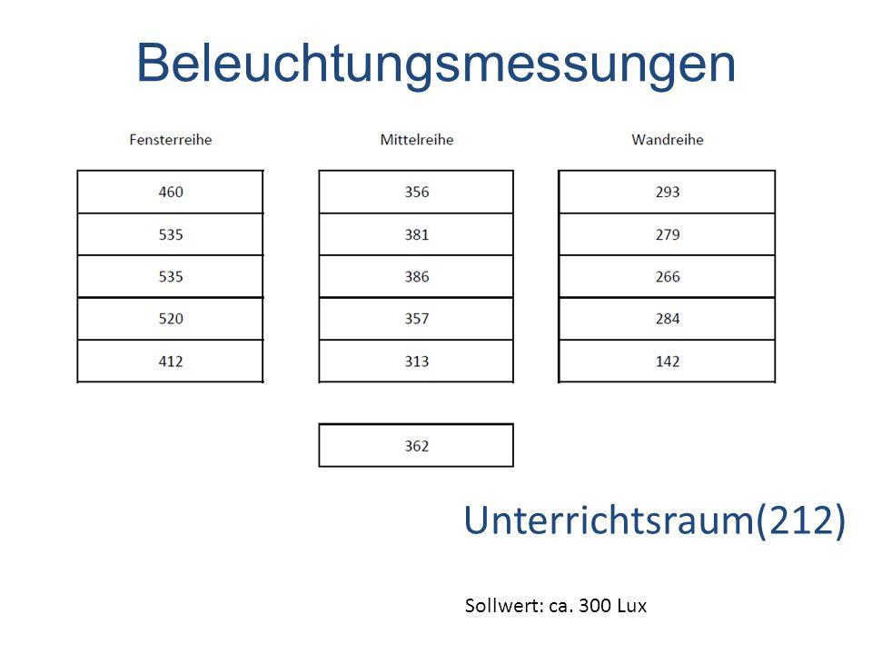 Unterrichtsraum(212) Sollwert: ca. 300 Lux Beleuchtungsmessungen