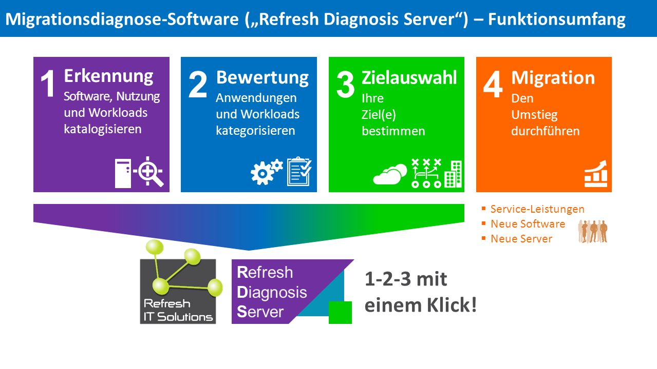 Erkennung Software, Nutzung und Workloads katalogisieren Bewertung Anwendungen und Workloads kategorisieren Zielauswahl Ihre Ziel(e) bestimmen Migration Den Umstieg durchführen 1 234 Refresh Diagnosis Server 1-2-3 mit einem Klick.
