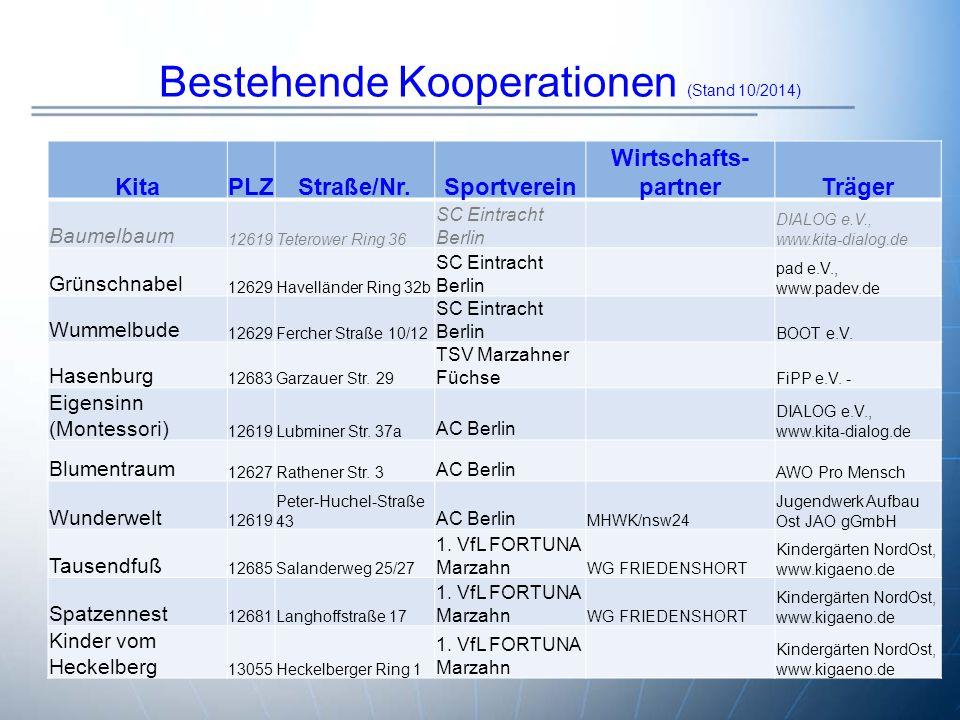 Bestehende Kooperationen (Stand 10/2014) KitaPLZStraße/Nr.Sportverein Wirtschafts- partnerTräger Baumelbaum 12619Teterower Ring 36 SC Eintracht Berlin