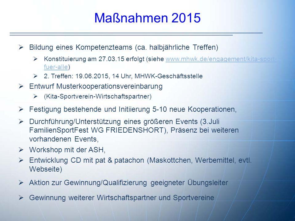 Maßnahmen 2015  Bildung eines Kompetenzteams (ca. halbjährliche Treffen)  Konstituierung am 27.03.15 erfolgt (siehe www.mhwk.de/engagement/kita-spor