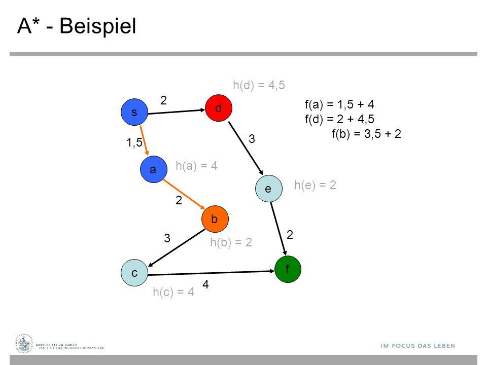A* - Beispiel s b c d a e f f(a) = 1,5 + 4 f(d) = 2 + 4,5 f(b) = 3,5 + 2 2 3 2 1,5 2 3 4 h(c) = 4 h(a) = 4 h(b) = 2 h(e) = 2 h(d) = 4,5