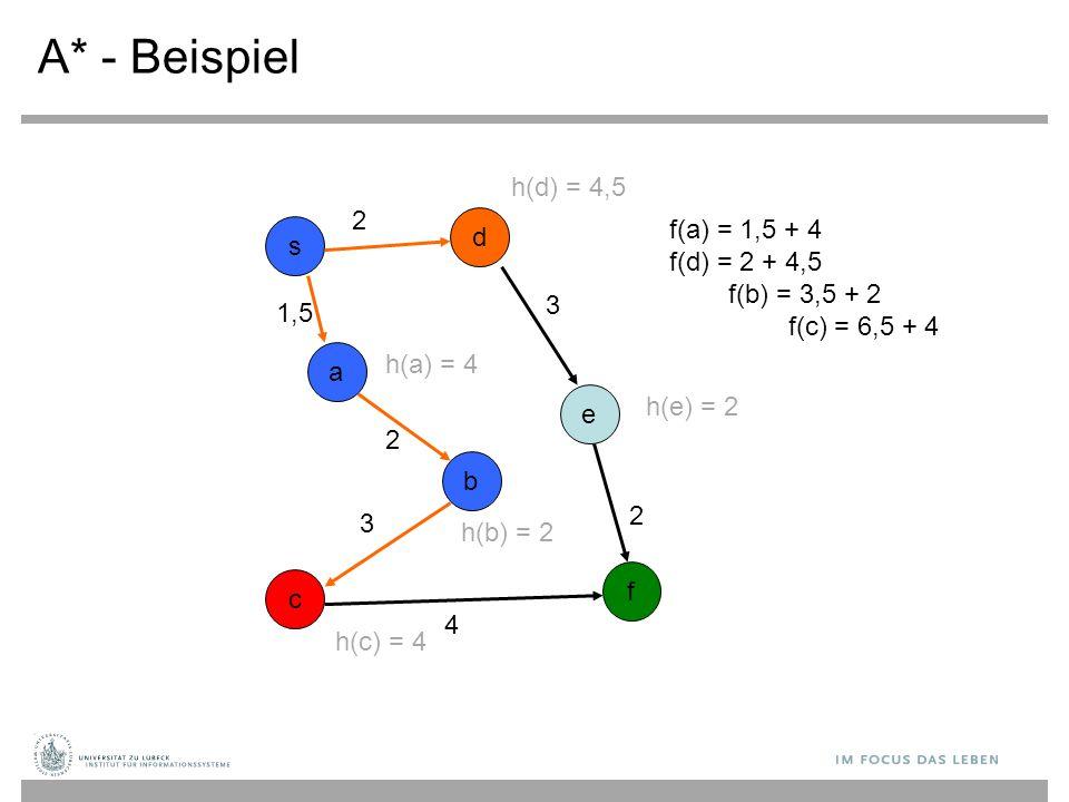 A* - Beispiel s b c d a e f f(a) = 1,5 + 4 f(d) = 2 + 4,5 f(b) = 3,5 + 2 f(c) = 6,5 + 4 2 3 2 1,5 2 3 4 h(c) = 4 h(a) = 4 h(b) = 2 h(e) = 2 h(d) = 4,5
