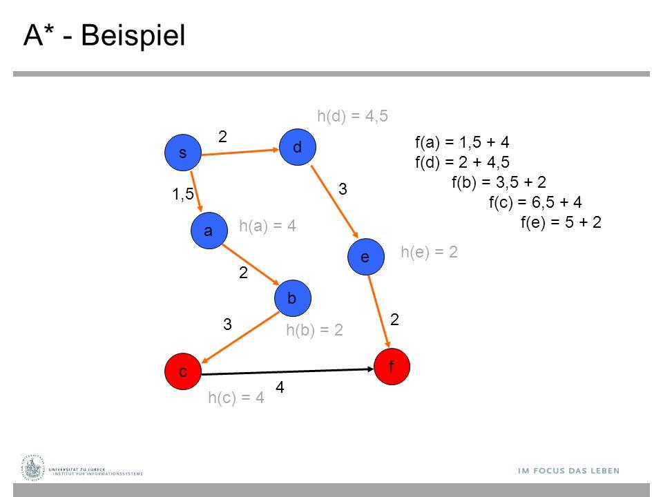 A* - Beispiel s b c d a e f f(a) = 1,5 + 4 f(d) = 2 + 4,5 f(b) = 3,5 + 2 f(c) = 6,5 + 4 f(e) = 5 + 2 2 3 2 1,5 2 3 4 h(c) = 4 h(a) = 4 h(b) = 2 h(e) =