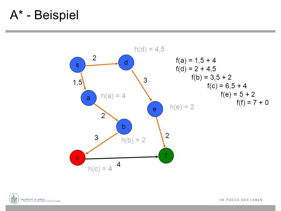 A* - Beispiel s b c d a e f f(a) = 1,5 + 4 f(d) = 2 + 4,5 f(b) = 3,5 + 2 f(c) = 6,5 + 4 f(e) = 5 + 2 f(f) = 7 + 0 2 3 2 1,5 2 3 4 h(c) = 4 h(a) = 4 h(