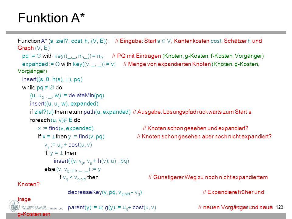 Funktion A* Function A* (s, ziel?, cost, h, (V, E)): // Eingabe: Start s ∈ V, Kantenkosten cost, Schätzer h und Graph (V, E) pq :=  with key((_,_, n