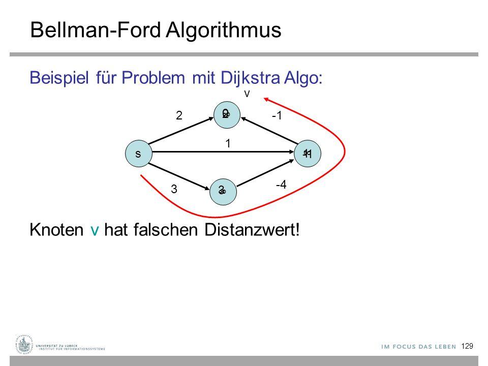 129 Bellman-Ford Algorithmus Beispiel für Problem mit Dijkstra Algo: Knoten v hat falschen Distanzwert! s ∞ ∞ ∞ 3 -4 2 1 1 2 3 0 v