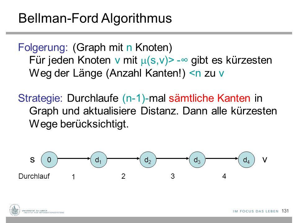 131 Bellman-Ford Algorithmus Folgerung: (Graph mit n Knoten) Für jeden Knoten v mit  (s,v)> -∞ gibt es kürzesten Weg der Länge (Anzahl Kanten!) <n zu
