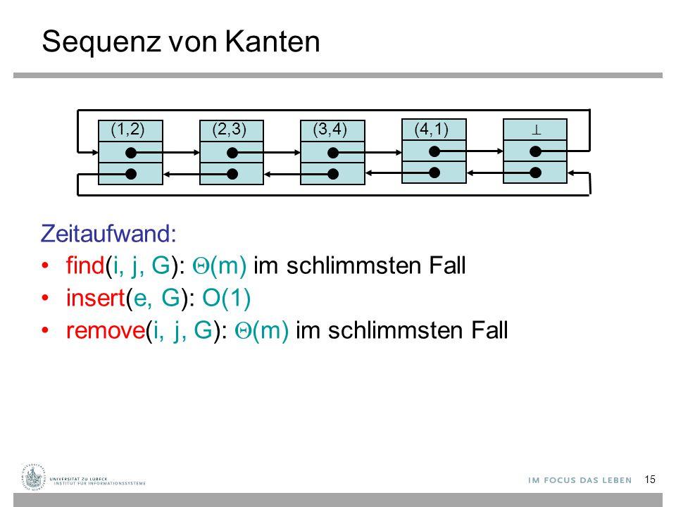 15 Sequenz von Kanten Zeitaufwand: find(i, j, G):  (m) im schlimmsten Fall insert(e, G): O(1) remove(i, j, G):  (m) im schlimmsten Fall (2,3) (1,2)⊥