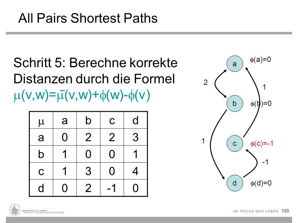 150 All Pairs Shortest Paths a b c d Schritt 5: Berechne korrekte Distanzen durch die Formel  (v,w)=  (v,w)+  (w)-  (v) 2 1 1  a)=0  b)=0  c