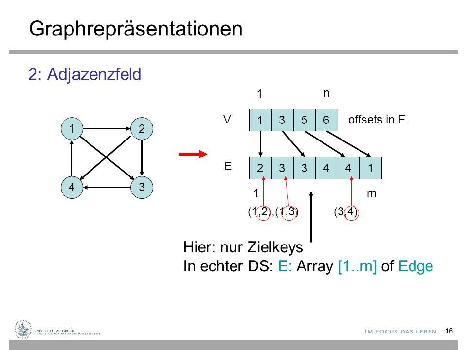16 Graphrepräsentationen 2: Adjazenzfeld 12 43 1356 233441 V E 1 n 1m offsets in E Hier: nur Zielkeys In echter DS: E: Array [1..m] of Edge (1,2),(1,3