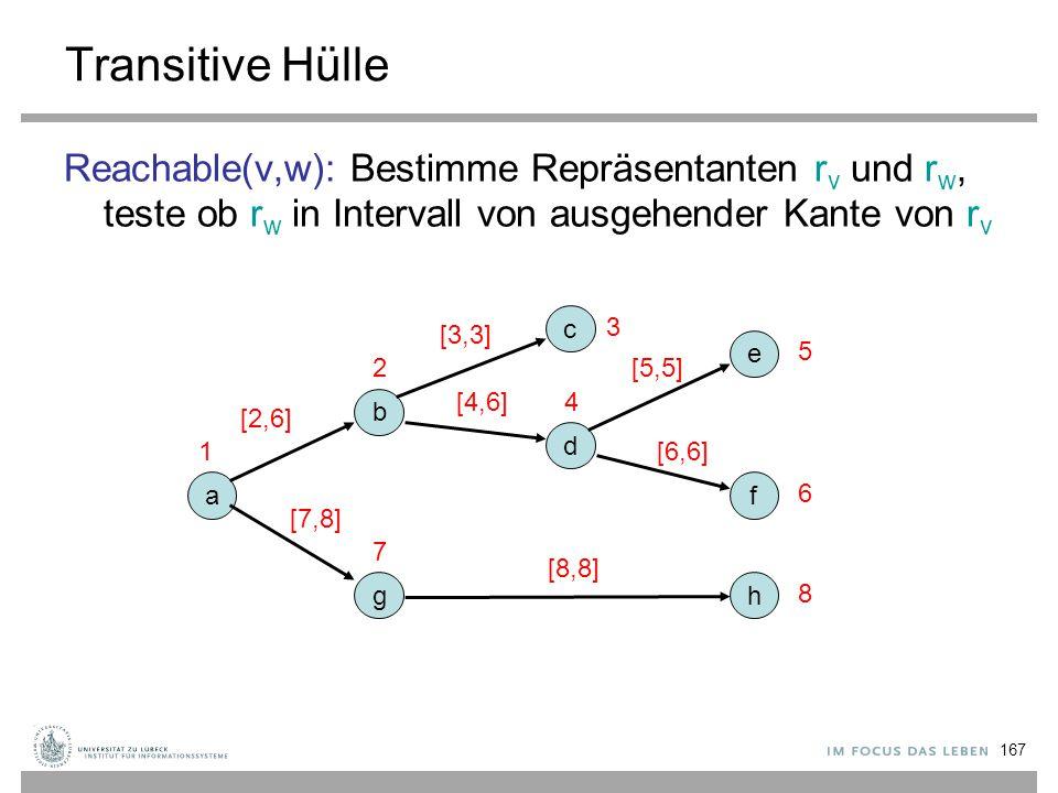 167 Transitive Hülle Reachable(v,w): Bestimme Repräsentanten r v und r w, teste ob r w in Intervall von ausgehender Kante von r v a b c d e f g h 1 2