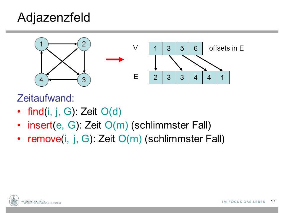 17 Adjazenzfeld Zeitaufwand: find(i, j, G): Zeit O(d) insert(e, G): Zeit O(m) (schlimmster Fall) remove(i, j, G): Zeit O(m) (schlimmster Fall) 12 43 1