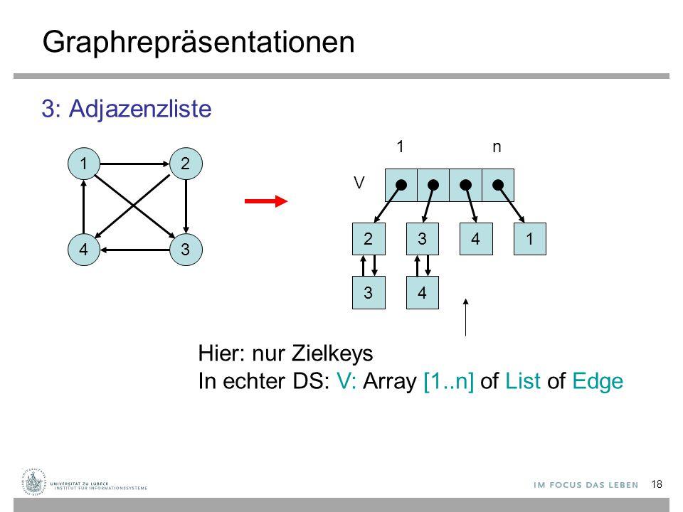18 Graphrepräsentationen 3: Adjazenzliste 12 43 2 3 V 3 4 41 1n Hier: nur Zielkeys In echter DS: V: Array [1..n] of List of Edge