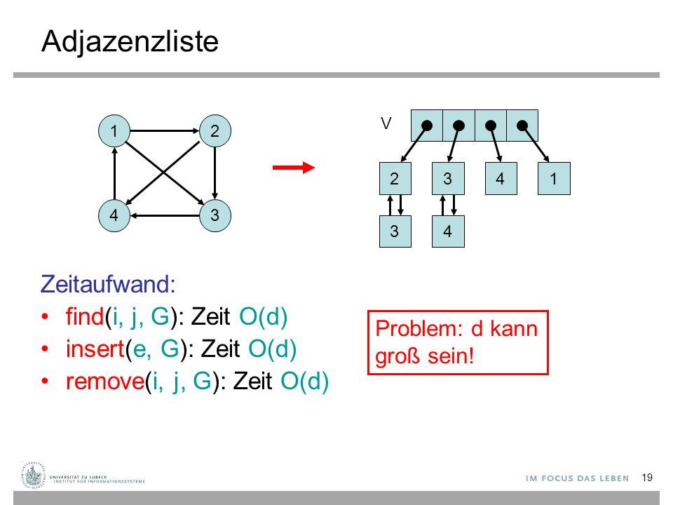 19 Adjazenzliste Zeitaufwand: find(i, j, G): Zeit O(d) insert(e, G): Zeit O(d) remove(i, j, G): Zeit O(d) 12 43 2 3 V 3 4 41 Problem: d kann groß sein