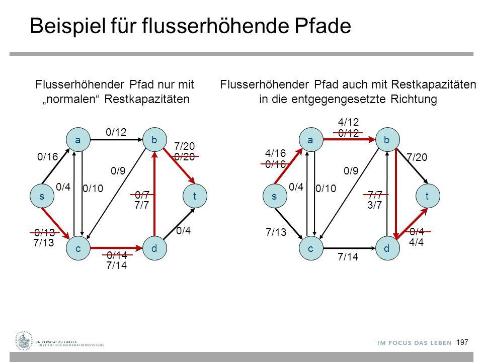 """0/14 Beispiel für flusserhöhende Pfade a s c b d t 0/12 0/16 0/9 0/4 0/10 0/7 0/20 0/4 0/13 7/7 7/20 7/14 7/13 Flusserhöhender Pfad nur mit """"normalen"""""""