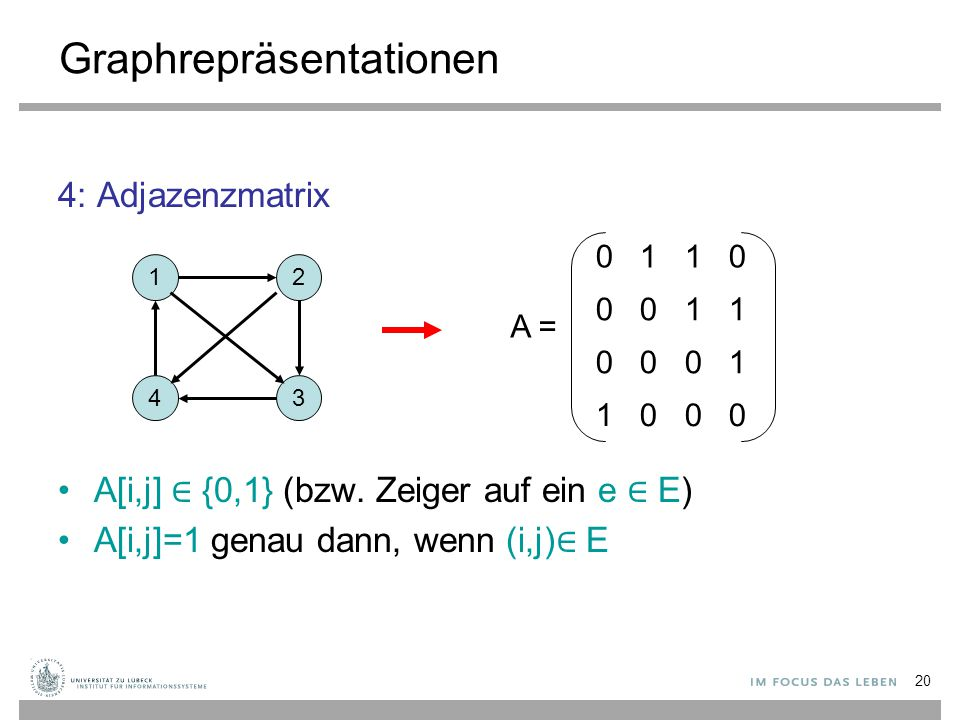 20 Graphrepräsentationen 4: Adjazenzmatrix A[i,j] ∈ {0,1} (bzw. Zeiger auf ein e ∈ E) A[i,j]=1 genau dann, wenn (i,j) ∈ E 12 43 0 1 1 0 0 0 1 1 0 0 0