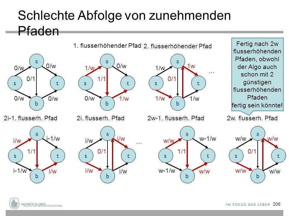 Schlechte Abfolge von zunehmenden Pfaden a s b t 0/w 0/1 0/w 1. flusserhöhender Pfad a s b t 1/w 1/1 1/w 0/w a s b t 1/w 0/1 1/w 1w 1/w 2. flusserhöhe