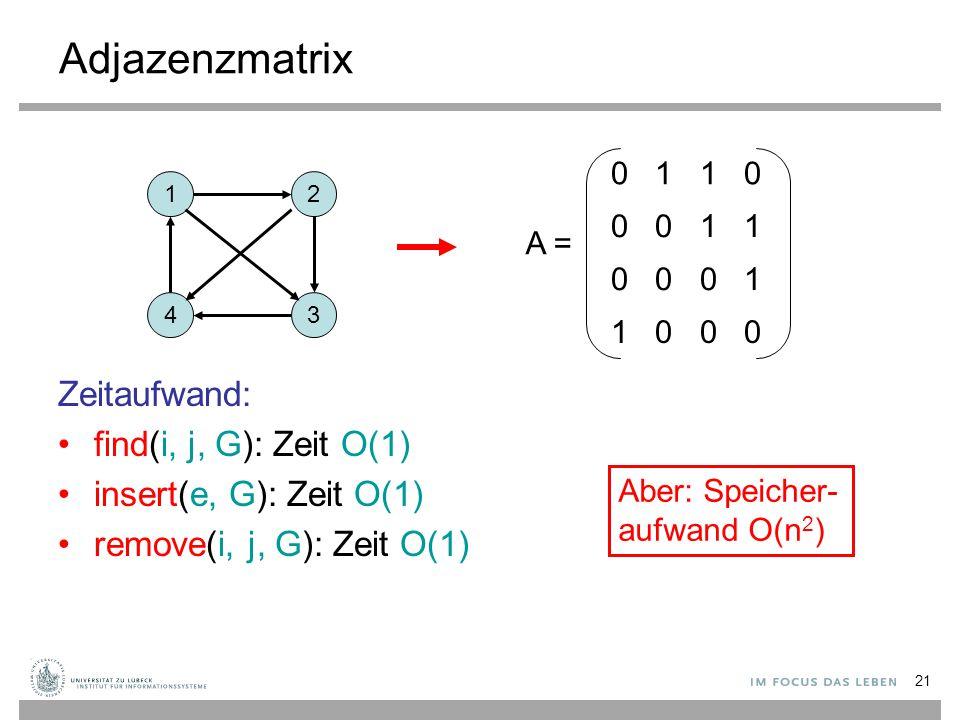 21 Adjazenzmatrix Zeitaufwand: find(i, j, G): Zeit O(1) insert(e, G): Zeit O(1) remove(i, j, G): Zeit O(1) 12 43 0 1 1 0 0 0 1 1 0 0 0 1 1 0 0 0 A = A