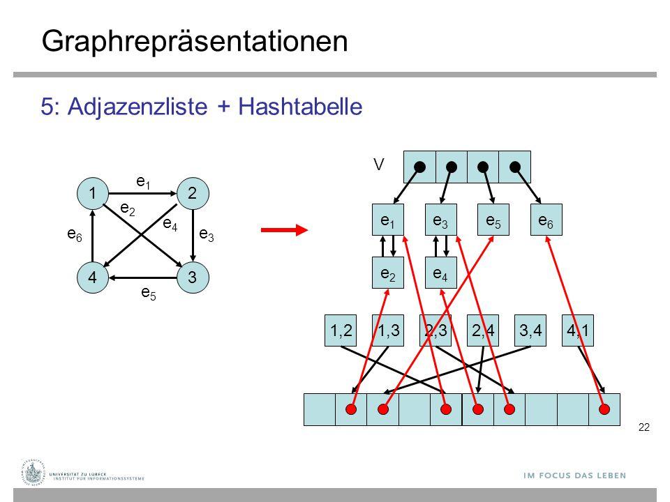 22 Graphrepräsentationen 5: Adjazenzliste + Hashtabelle 12 43 e1e1 e2e2 V e3e3 e4e4 e5e5 e6e6 1,21,32,32,43,44,1 e1e1 e2e2 e3e3 e4e4 e5e5 e6e6