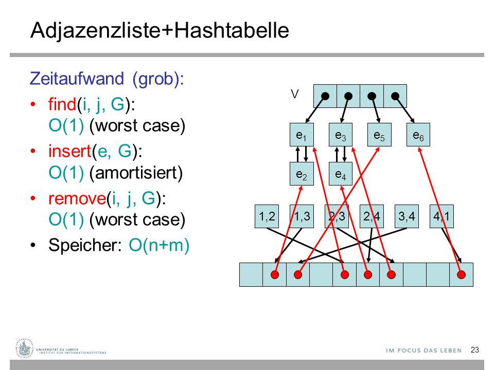 23 Adjazenzliste+Hashtabelle Zeitaufwand (grob): find(i, j, G): O(1) (worst case) insert(e, G): O(1) (amortisiert) remove(i, j, G): O(1) (worst case)