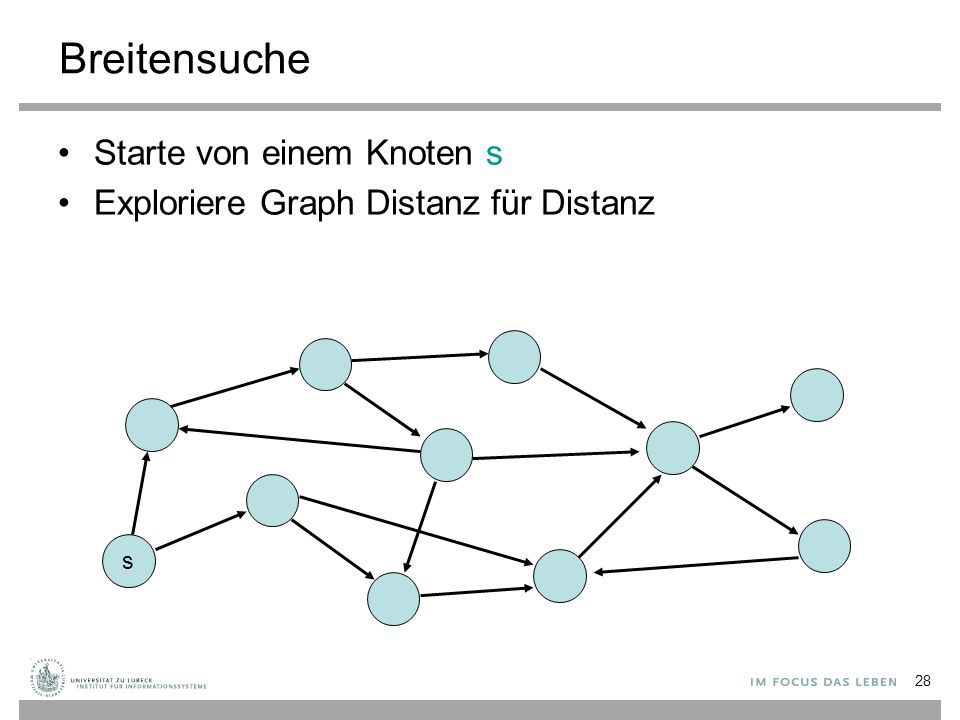 28 Breitensuche Starte von einem Knoten s Exploriere Graph Distanz für Distanz s