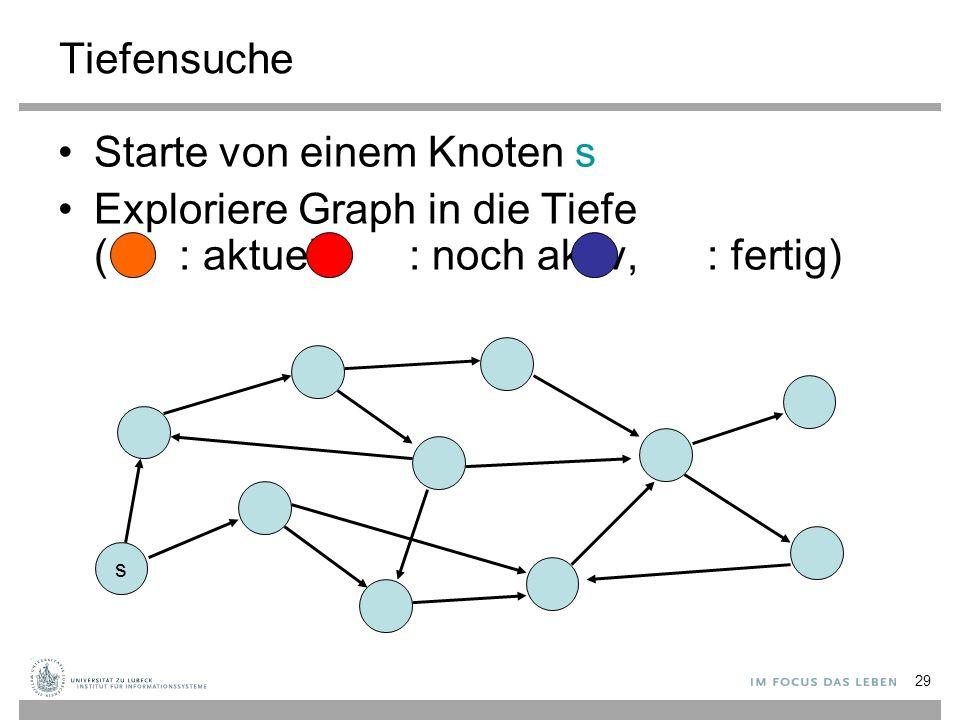 29 Tiefensuche Starte von einem Knoten s Exploriere Graph in die Tiefe ( : aktuell, : noch aktiv, : fertig) s