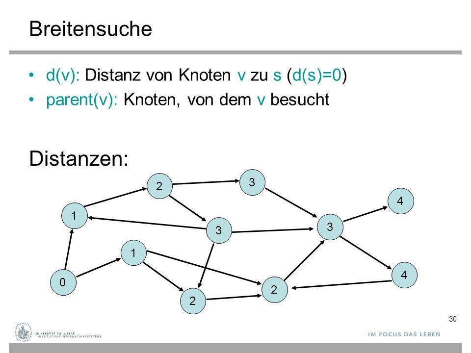30 Breitensuche d(v): Distanz von Knoten v zu s (d(s)=0) parent(v): Knoten, von dem v besucht 0 1 1 2 3 2 2 3 3 4 4 Distanzen: