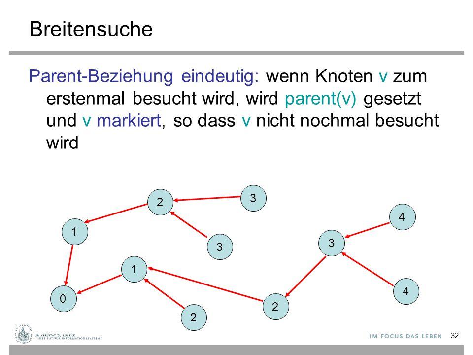 32 Breitensuche Parent-Beziehung eindeutig: wenn Knoten v zum erstenmal besucht wird, wird parent(v) gesetzt und v markiert, so dass v nicht nochmal b