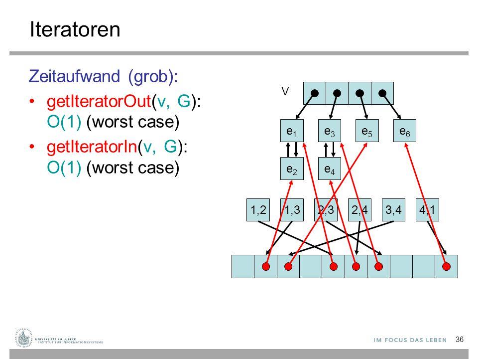 36 Iteratoren Zeitaufwand (grob): getIteratorOut(v, G): O(1) (worst case) getIteratorIn(v, G): O(1) (worst case) e1e1 e2e2 V e3e3 e4e4 e5e5 e6e6 1,21,