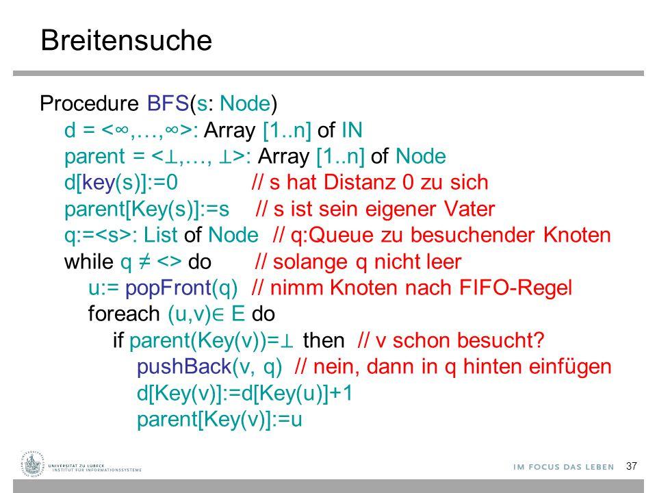 37 Breitensuche Procedure BFS(s: Node) d = : Array [1..n] of IN parent = : Array [1..n] of Node d[key(s)]:=0 // s hat Distanz 0 zu sich parent[Key(s)]
