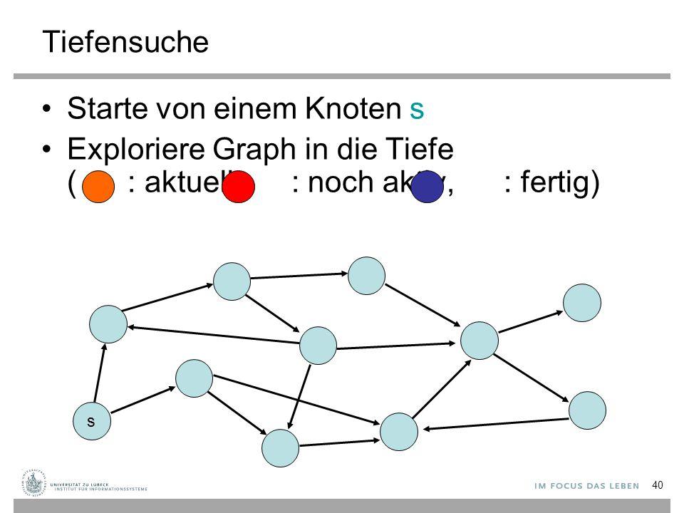 40 Tiefensuche Starte von einem Knoten s Exploriere Graph in die Tiefe ( : aktuell, : noch aktiv, : fertig) s