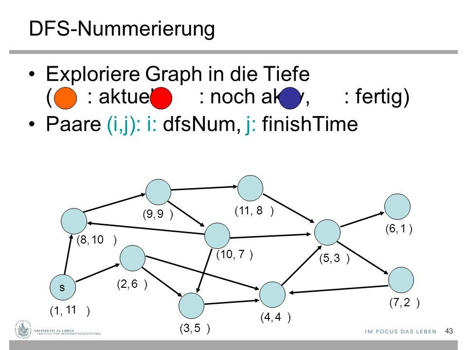43 DFS-Nummerierung Exploriere Graph in die Tiefe ( : aktuell, : noch aktiv, : fertig) Paare (i,j): i: dfsNum, j: finishTime s (1, ) (2, ) (3, ) (4, )