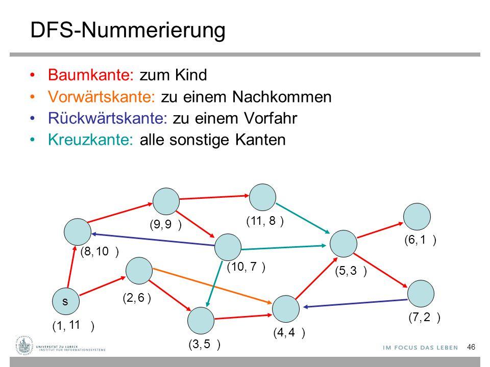 46 DFS-Nummerierung Baumkante: zum Kind Vorwärtskante: zu einem Nachkommen Rückwärtskante: zu einem Vorfahr Kreuzkante: alle sonstige Kanten s (1, ) (