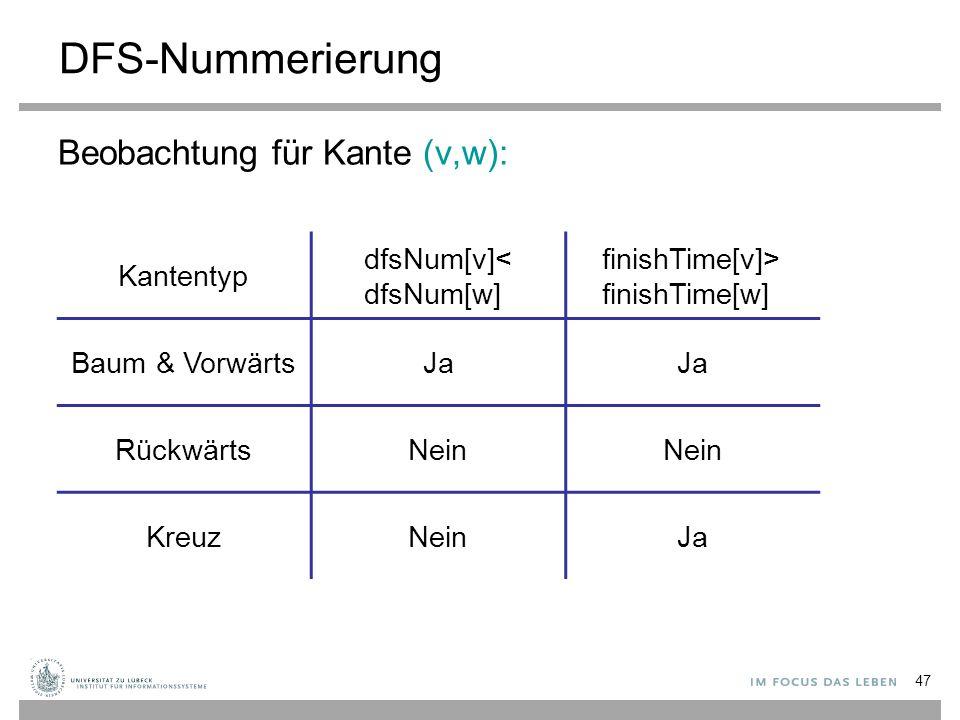 47 DFS-Nummerierung Beobachtung für Kante (v,w): Kantentyp dfsNum[v]< dfsNum[w] finishTime[v]> finishTime[w] Baum & VorwärtsJa RückwärtsNein KreuzNein
