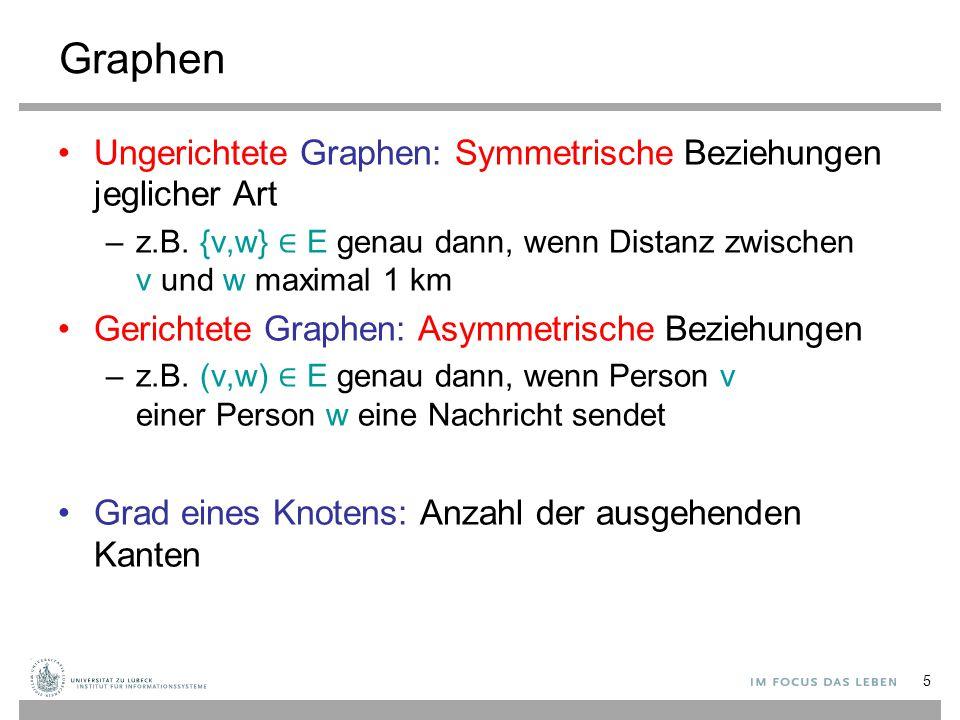 16 Graphrepräsentationen 2: Adjazenzfeld 12 43 1356 233441 V E 1 n 1m offsets in E Hier: nur Zielkeys In echter DS: E: Array [1..m] of Edge (1,2),(1,3)(3,4)