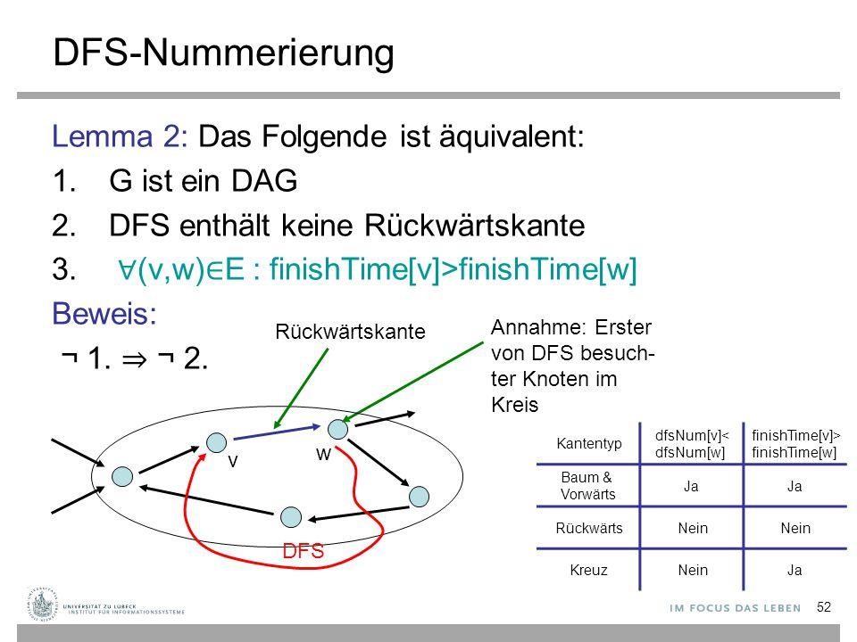 52 DFS-Nummerierung Lemma 2: Das Folgende ist äquivalent: 1.G ist ein DAG 2.DFS enthält keine Rückwärtskante 3. ∀ (v,w) ∈ E : finishTime[v]>finishTime