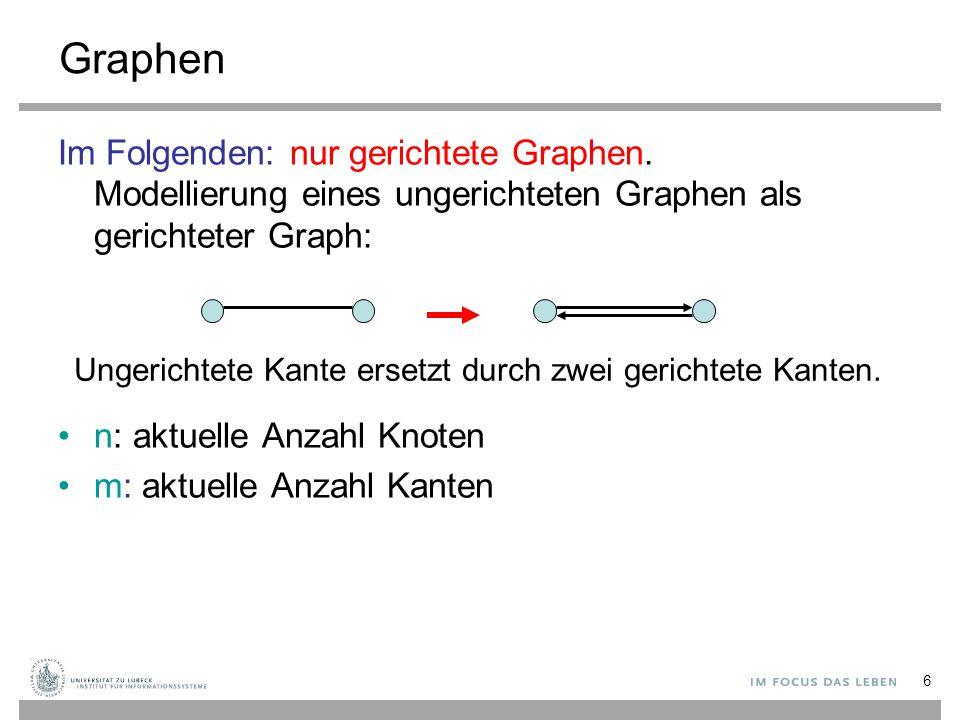 6 Graphen Im Folgenden: nur gerichtete Graphen. Modellierung eines ungerichteten Graphen als gerichteter Graph: n: aktuelle Anzahl Knoten m: aktuelle