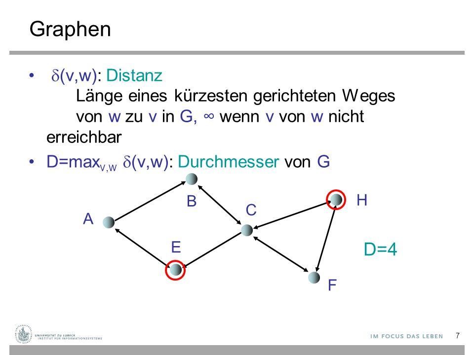 8 Graphen G heißt (schwach) zusammenhängend: Durchmesser D endlich, wenn alle Kanten als ungerichtet betrachtet werden stark zusammenhängend: wenn D endlich A H B C E F