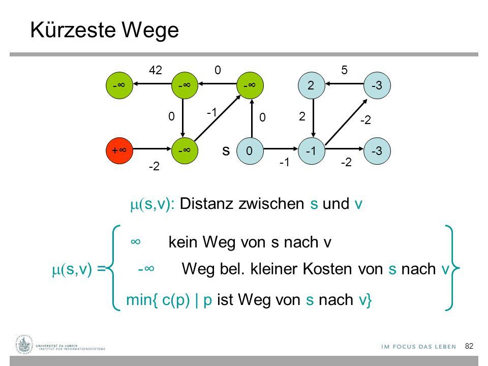 82 Kürzeste Wege -∞-∞ +∞+∞ 0 -∞-∞-∞-∞ -∞-∞ 2-3 -3 s 0 -2 5 2 0 0 -2 42  s,v): Distanz zwischen s und v  s,v) = -∞ Weg bel. kleiner Kosten von s na