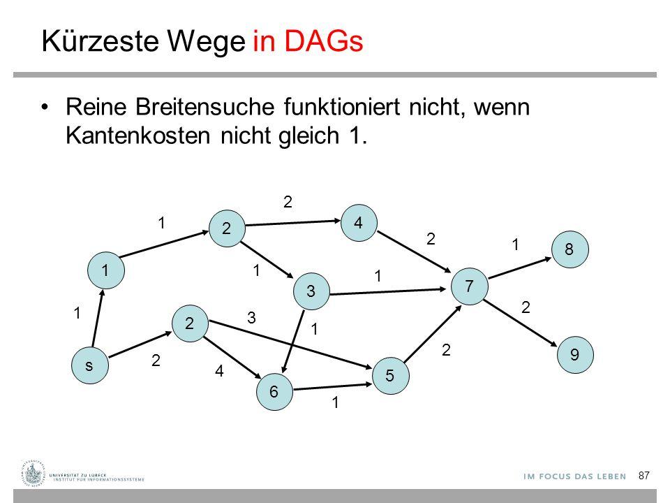 87 Kürzeste Wege in DAGs Reine Breitensuche funktioniert nicht, wenn Kantenkosten nicht gleich 1. s 1 2 6 3 5 2 4 7 8 9 1 2 1 4 3 2 1 1 2 1 2 1 2 1
