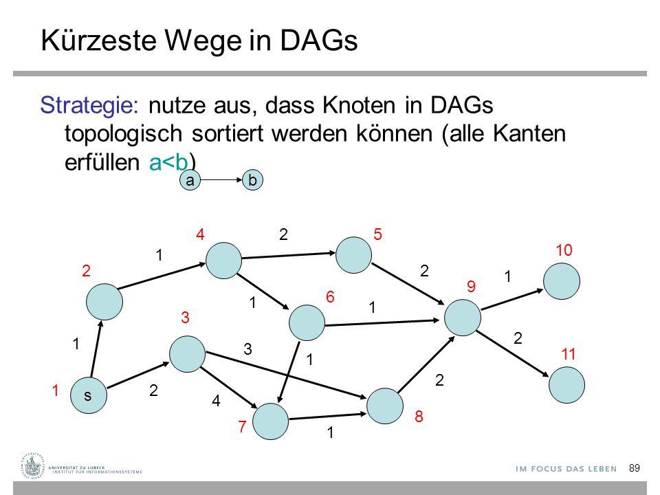 89 Kürzeste Wege in DAGs Strategie: nutze aus, dass Knoten in DAGs topologisch sortiert werden können (alle Kanten erfüllen a<b) s 1 2 1 4 3 2 1 1 2 1