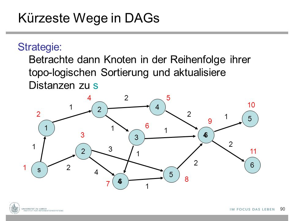 90 Kürzeste Wege in DAGs Strategie: Betrachte dann Knoten in der Reihenfolge ihrer topo-logischen Sortierung und aktualisiere Distanzen zu s s 1 2 6 3