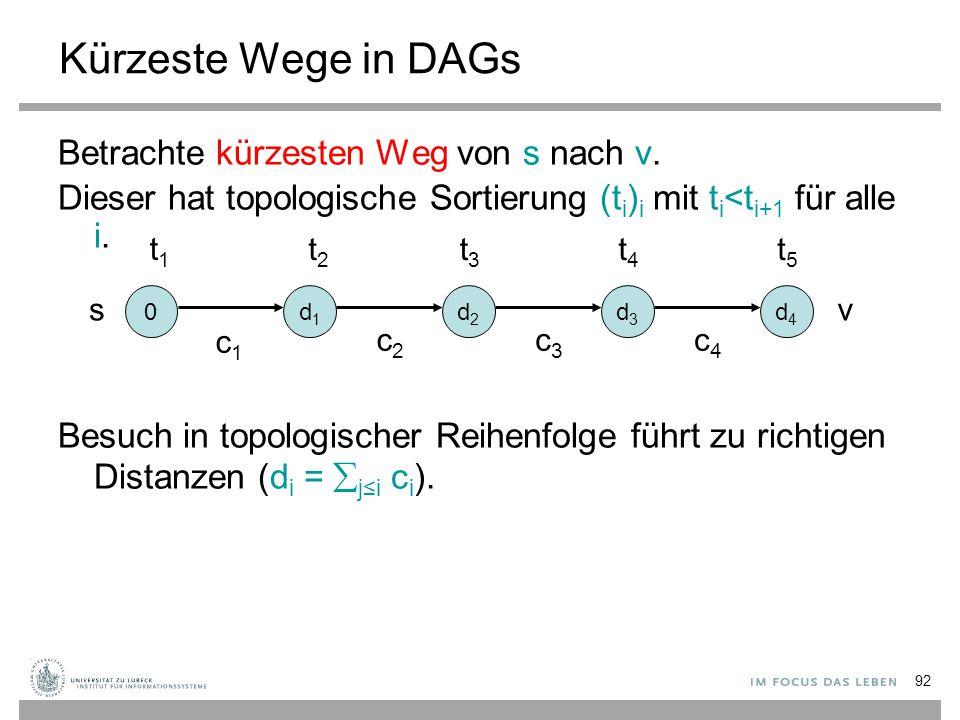 92 Kürzeste Wege in DAGs Betrachte kürzesten Weg von s nach v. Dieser hat topologische Sortierung (t i ) i mit t i <t i+1 für alle i. Besuch in topolo