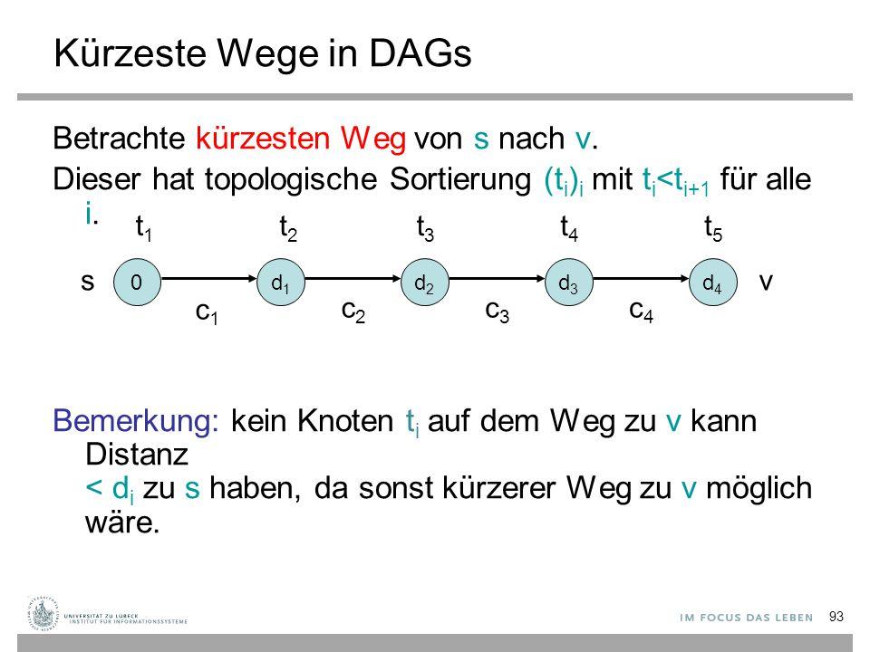 93 Kürzeste Wege in DAGs Betrachte kürzesten Weg von s nach v. Dieser hat topologische Sortierung (t i ) i mit t i <t i+1 für alle i. Bemerkung: kein
