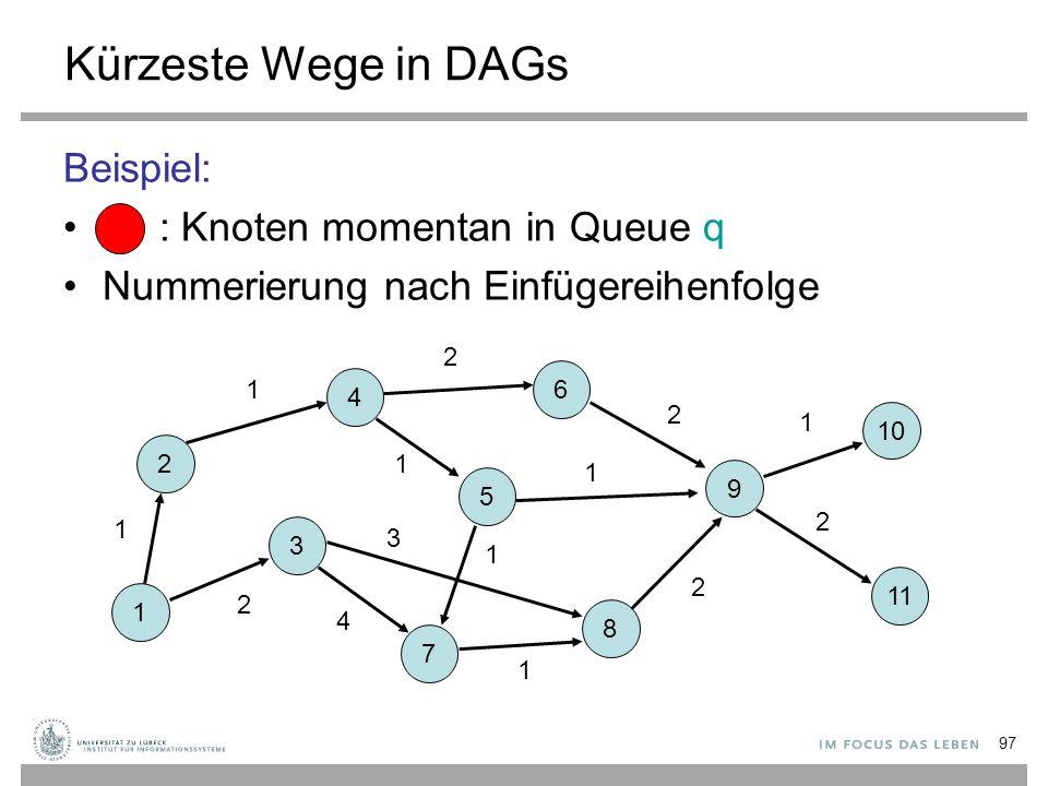 97 Kürzeste Wege in DAGs Beispiel: : Knoten momentan in Queue q Nummerierung nach Einfügereihenfolge 1 2 3 7 5 8 4 6 9 10 11 1 2 1 4 3 2 1 1 2 1 2 1 2
