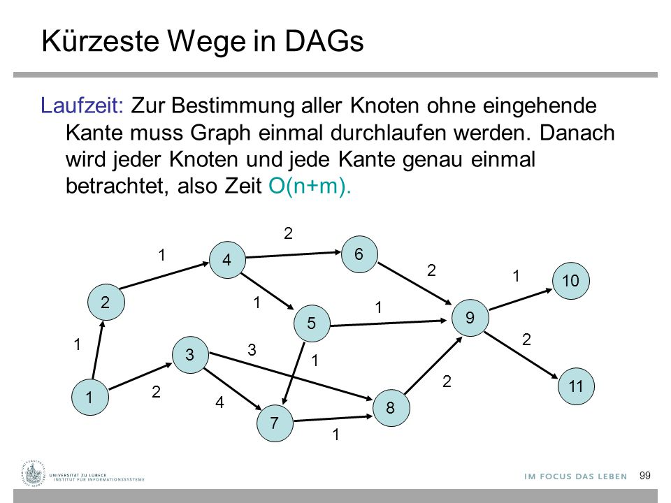 99 Kürzeste Wege in DAGs Laufzeit: Zur Bestimmung aller Knoten ohne eingehende Kante muss Graph einmal durchlaufen werden. Danach wird jeder Knoten un